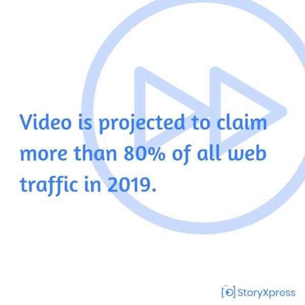 Videos attract lots of traffic