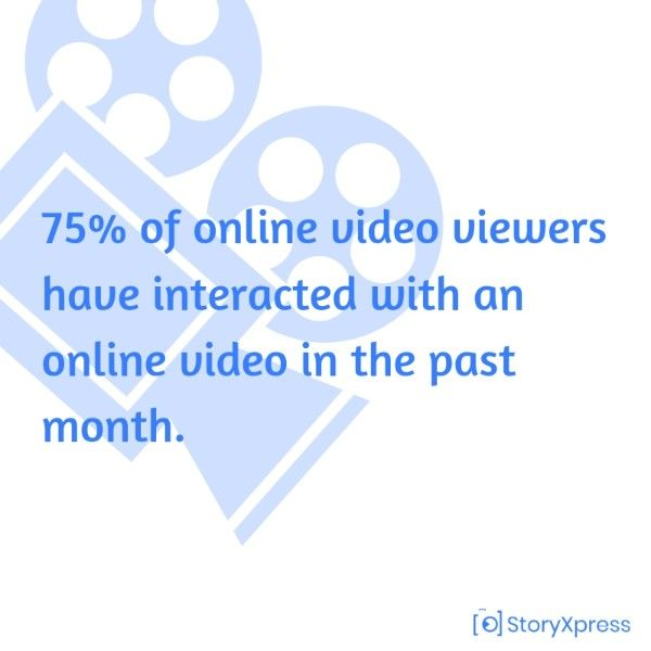 75% of online video viewers have interacted with an online video in the past month.