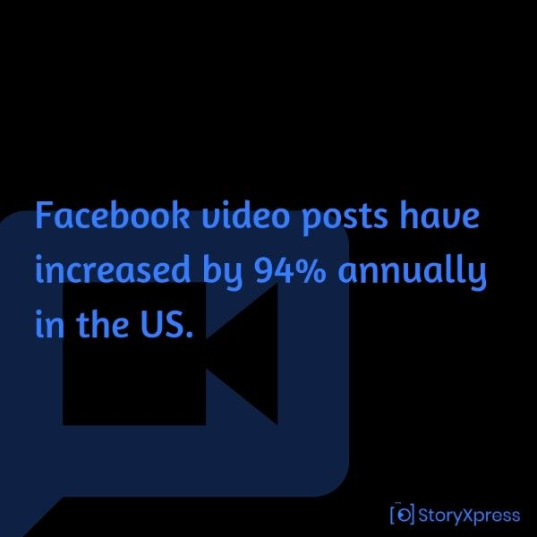 Facebook video posts have increased by 94% annually in the US