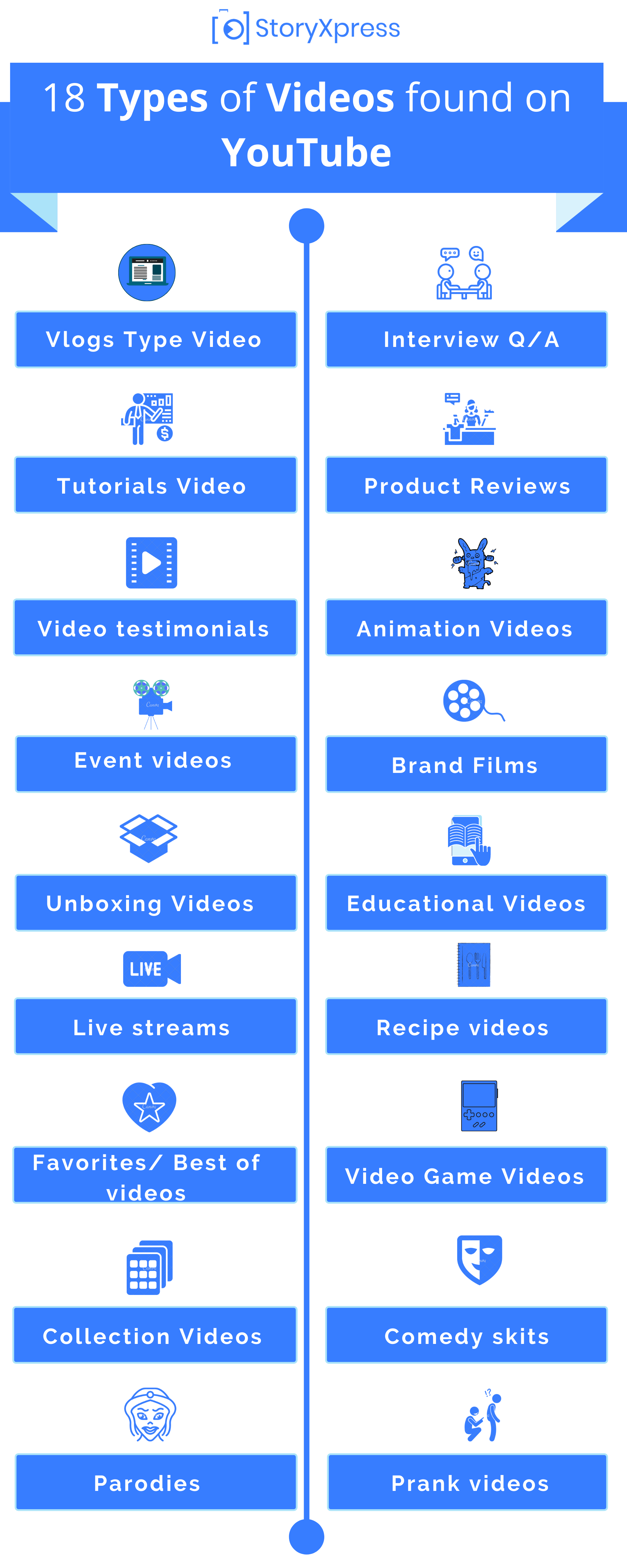 Types of YouTube videos infographic