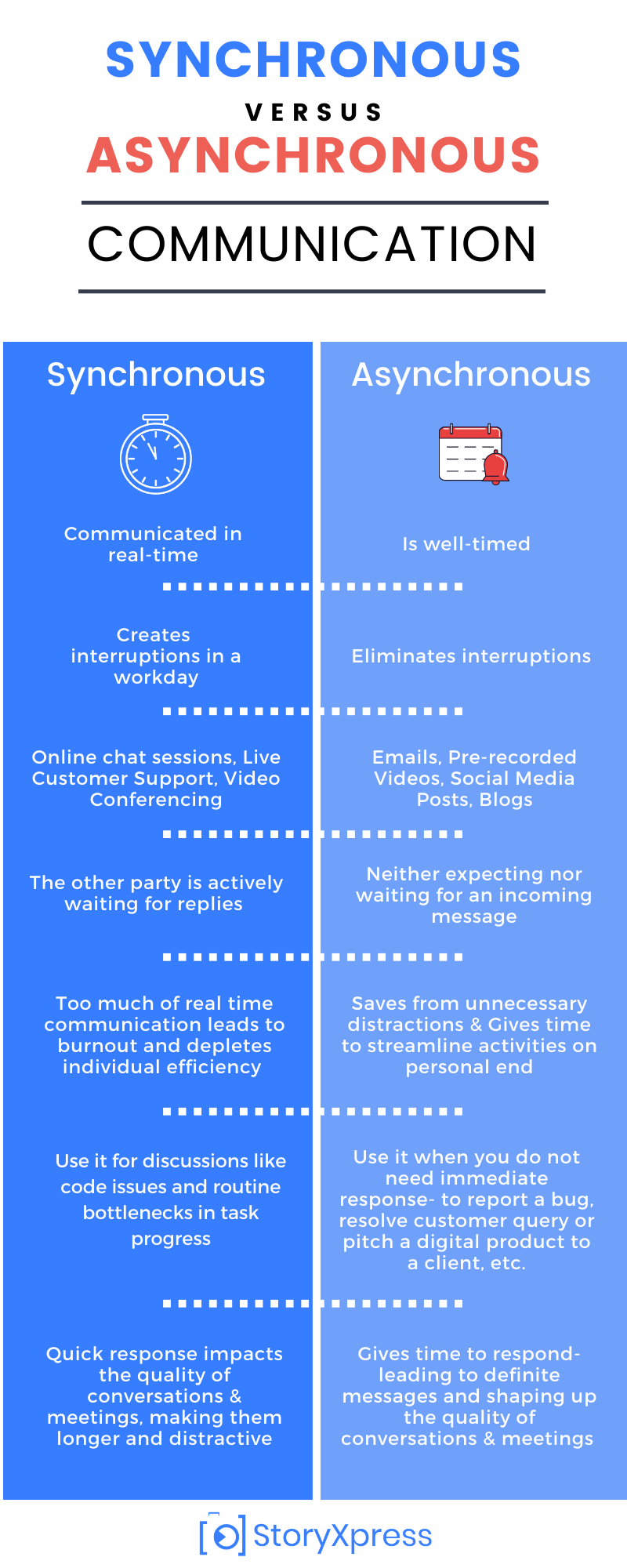 Infographic- Synchronous vs Asynchronous Communication