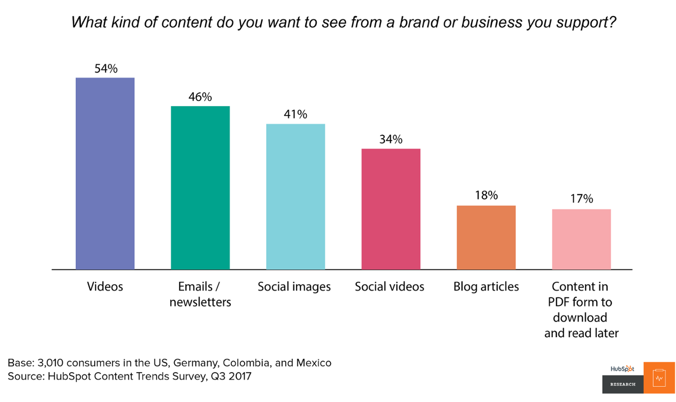 Popular Content Formats