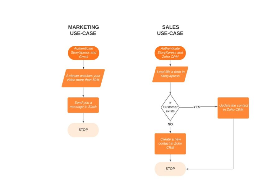Marketing and Sales Use Case 1